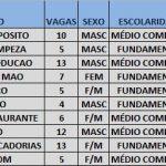 Processos Seletivos do Senac – abrem diversas vagas veja a lista abaixo..