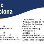 Senac divulga lista com mais de 5.000 vagas para recompor seu quadro de funcionários- Remuneração a partir R$2350,00 + Benefícios. Inscrições abertas
