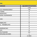 Inscrições para o Banco do Brasil em Aberto- diversos cargos- Nível Fundamental Médio e Superior
