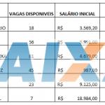 Concurso Caixa econômica Federal 2018 nível médio Salários de até R$ 18.984,00