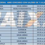 Caixa abre concurso Público para diversas áreas Remuneração R$ 7.112,00