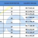 Sesc abre processo seletivo em diversas áreas – Remuneração Inicia R$ 4.950,00,