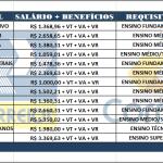 INSCRIÇÕES – Concurso Correios 2019: Edital  Nível Fundamental, Médio ,Técnico. Remuneração de R$ 1.503,57 até R$ 4.211,58!